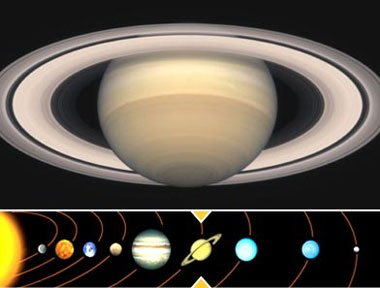 The 12 Zodiac Signs and Their Ruling Planets! Astrology Zodiac Signs